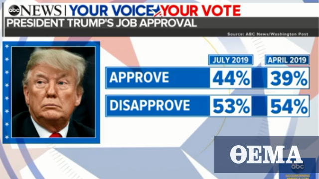 Trump reaches career-high approval, yet faces a range of re-election risks: Poll